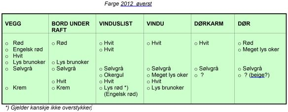 tabell fargeregistrering